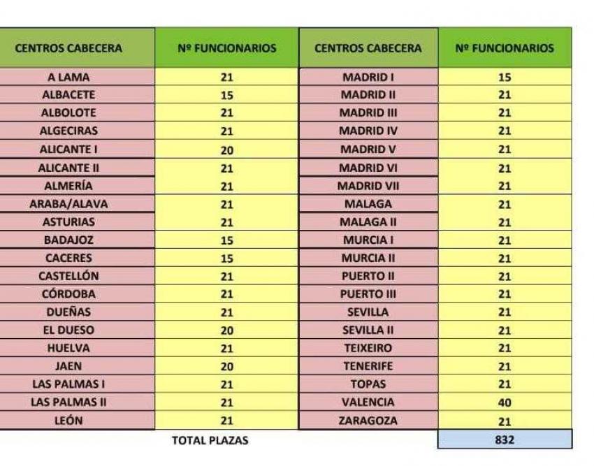 Relacion de centros destinos Ayudantes OEP 2018