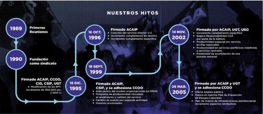 Logros y acuerdos firmados por Acaip desde 1990