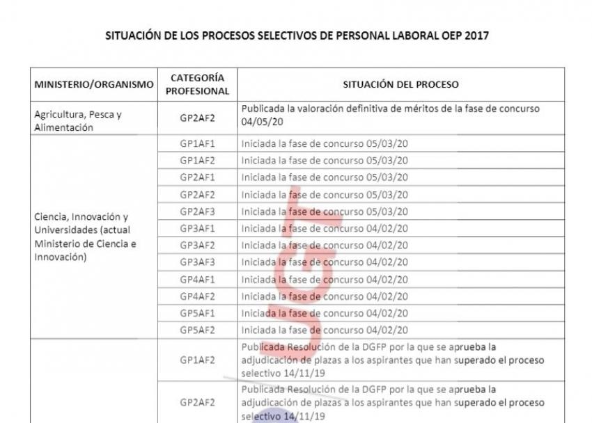Situación procesos selectivos personal laboral OEP 2017