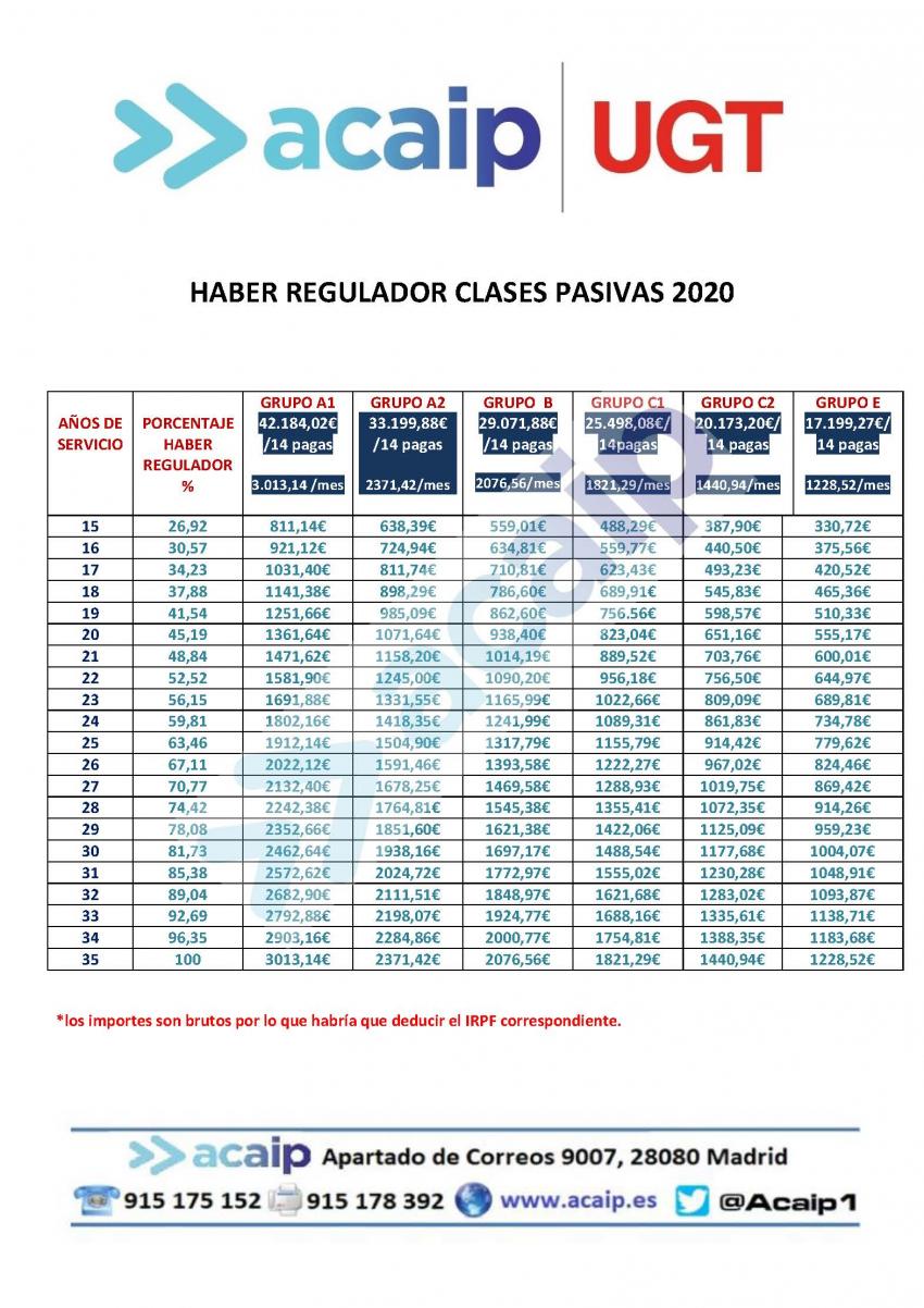Clases pasivas para el año 2020