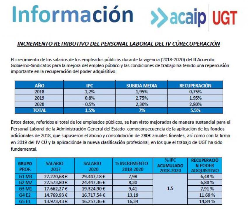 P. Laboral.- Incremento retributivo (2018/2020)